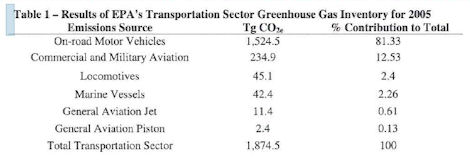 Table from the AOAG showing 2005 EPA data
