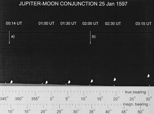 Apparent position of Jupiter and the Moon after allowing for atmospheric refraction. Diagram reproduced from analysis by van der Werf et al, 2003 (reference 2)